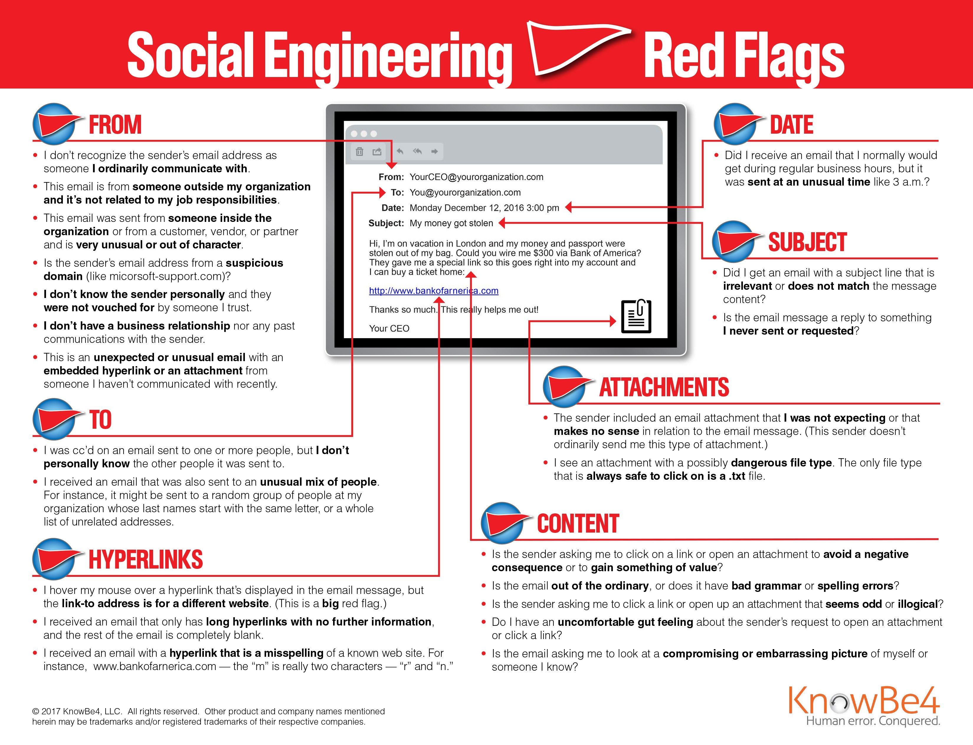 KnowBe4 Red Flags